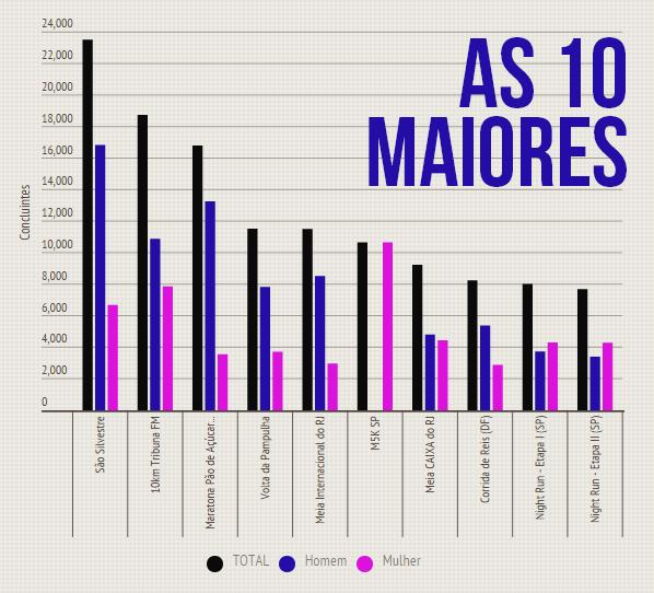 as 10 maiores corridas do brasil
