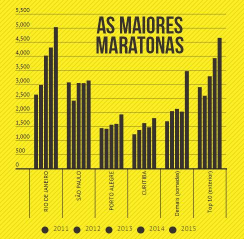 maiores maratonas